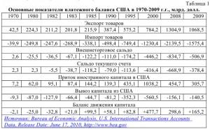 основные показатели платежного баланса