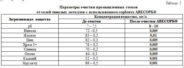 Таблица 2. Параметры очистки промышленных стоков от солей тяжелых металлов с использованием сорбента АВЕСОРБ®