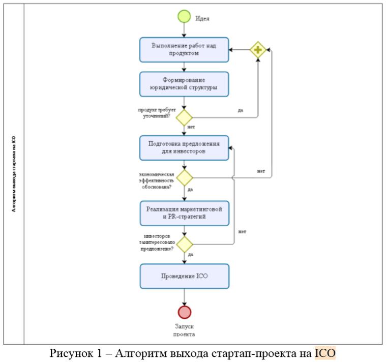 Алгоритм выхода стартап-проекта на ICO